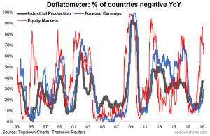 the deflatometer chart - global economic breadth indicators