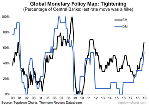 global monetary policy map: proportion of central banks who are in tightening mode