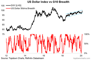 US dollar market breadth indicator chart