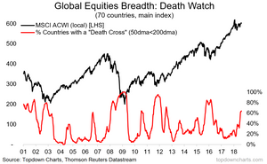 chart shows number of countries with a death cross (50dma below 200dma)
