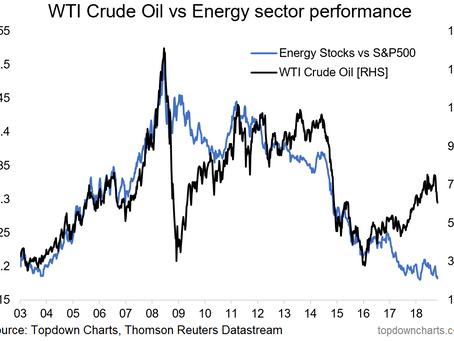 Chart Of The Week: Crude Oil Vs. Energy Stocks - A Big Gap