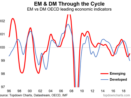 Top 5 Charts of the Week: Emerging Markets, China, Gold, and Policy Rates