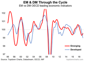 EM vs DM composite leading indicators