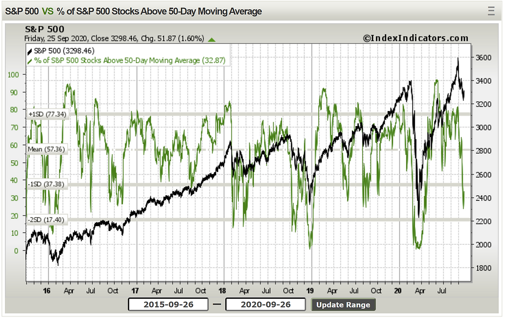 chart of short term market breadth for US equities - oversold reading