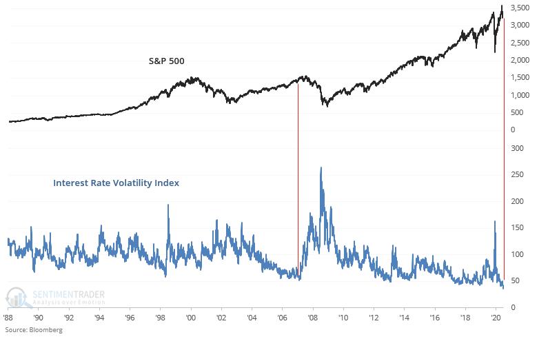 bond market volatility chart vs S&P500