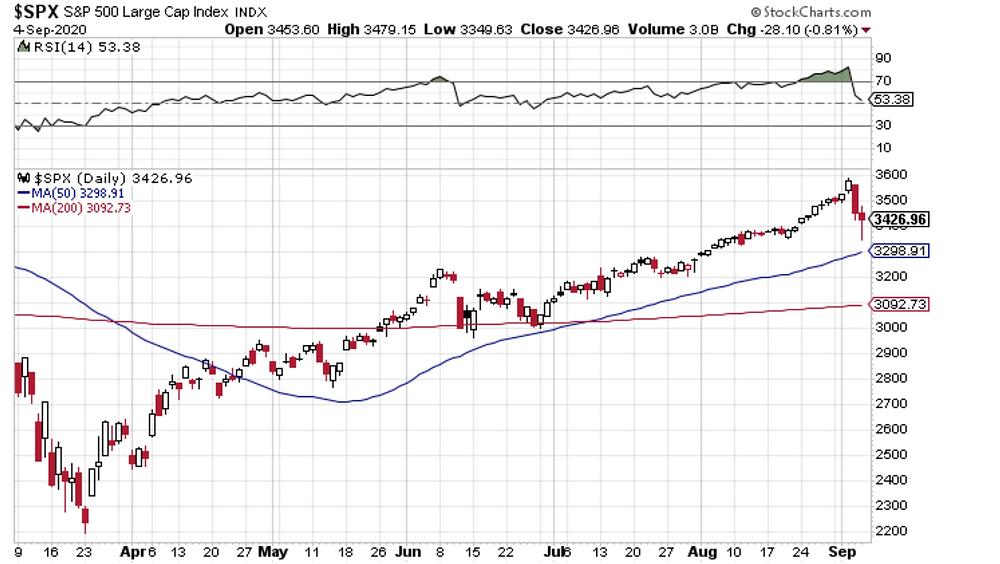 chart of S&P500 key levels