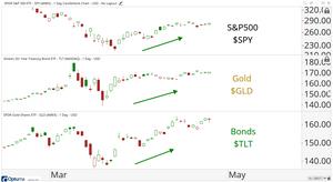 intermarket analysis chart