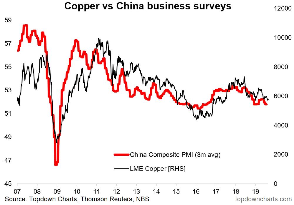 China PMI vs copper price chart