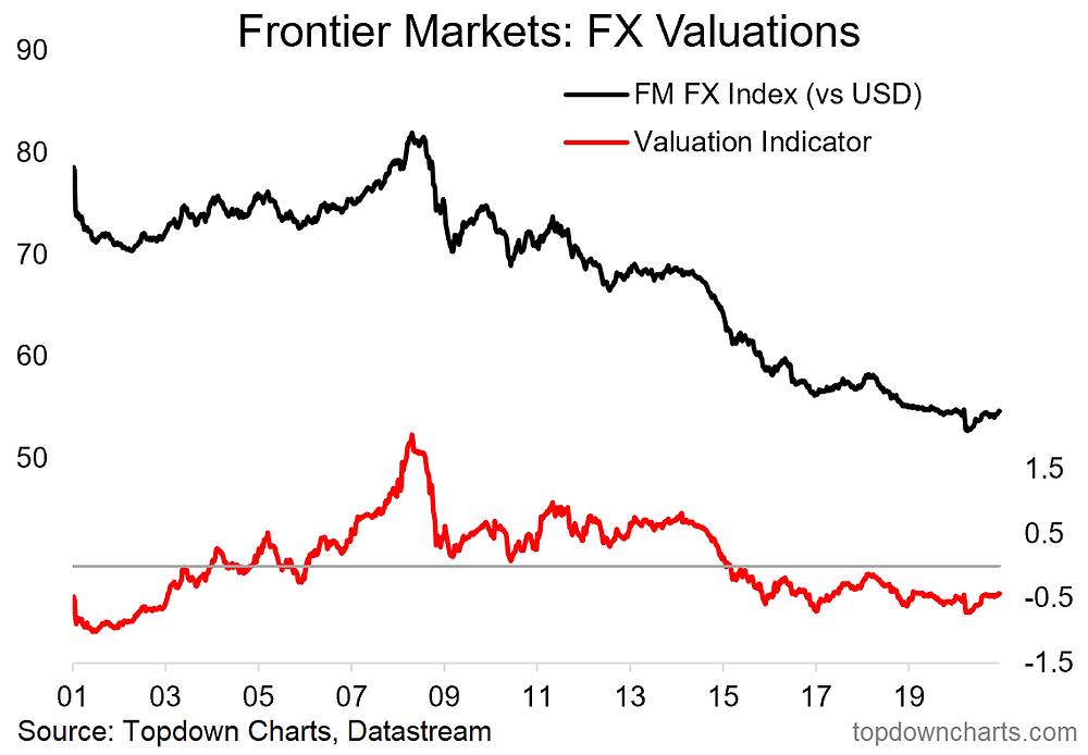 chart of frontier market fx