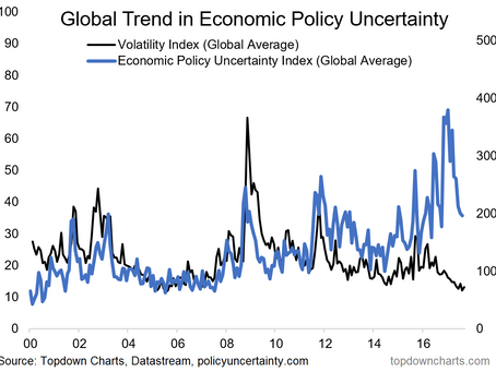 ChartBrief 144 - Global policy uncertainty peaks and volatility troughs