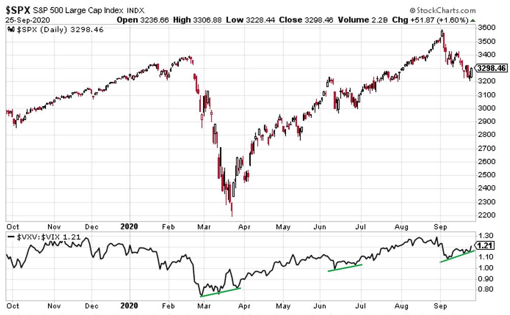 chart of S&P500 vs VIX futures curve indicator