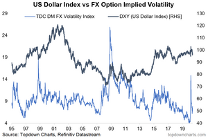 chart of US dollar index and implied volatility