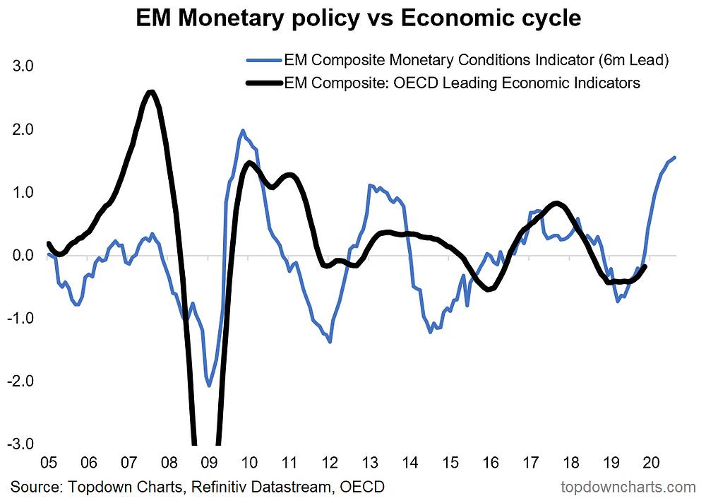 Emerging Market monetary conditions leading indicator
