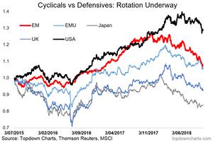 global cyclicals vs defensives - a big rotation