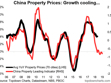 Chart: China Property Price Outlook