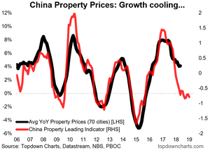 China property price outlook chart