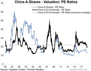 china A shares PE ratio valuations