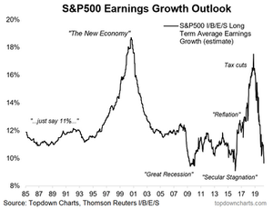 S&P500 long term consensus earnings growth outlook