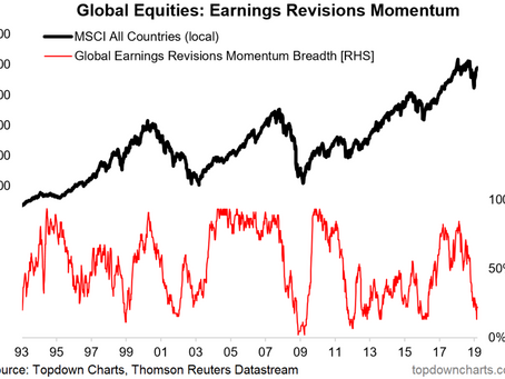 Global Earnings Revisions Collapse: When Bad News Is Good News
