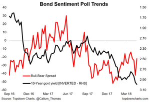bond sentiment chart