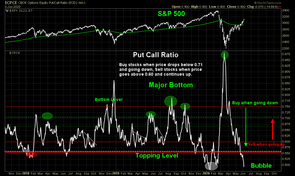 put call ratio shows elevated risk of a market tumble chart