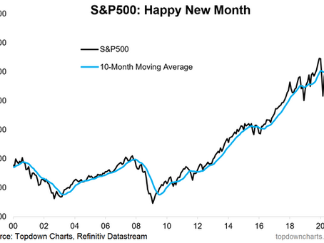 Weekly S&P 500 #ChartStorm - 6 Sep 2020