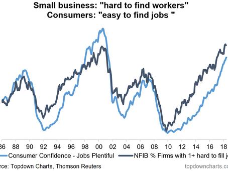 Chart: US Jobs Market Perception