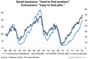 us labor market small business and consumer perceptions