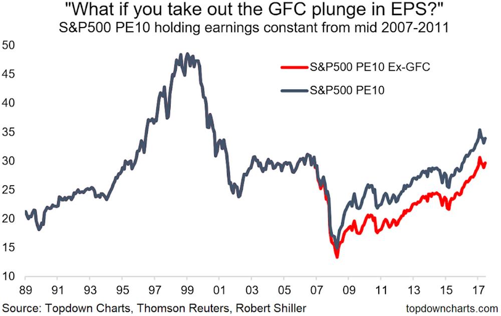 PE10 CAPE valuation ratio excluding financial crisis impact