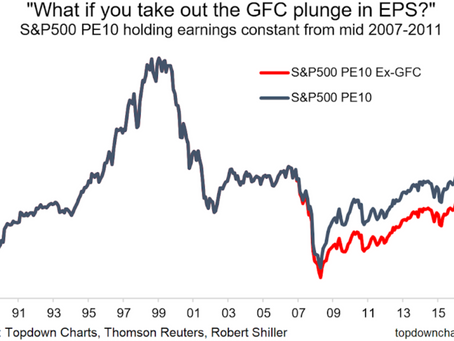 Chart Of The Week: US PE10 Valuation Ex-GFC