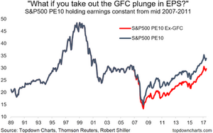 PE10 CAPE valuation ratio excluding financial crisis impact