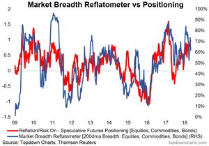 global market breadth reflatometer