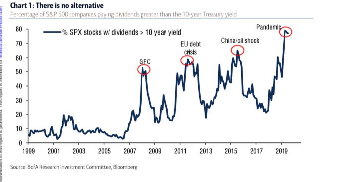 chart shows proportion of S&P500 constituents with dividend yields higher vs US 10 year treasury yields
