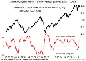 global monetary pulse vs global equities