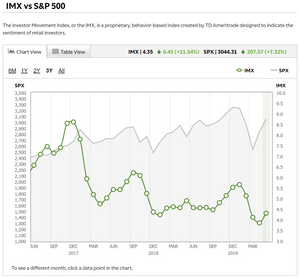 chart of the TD Ameritrade Investor Movement Index - sentiment indicator