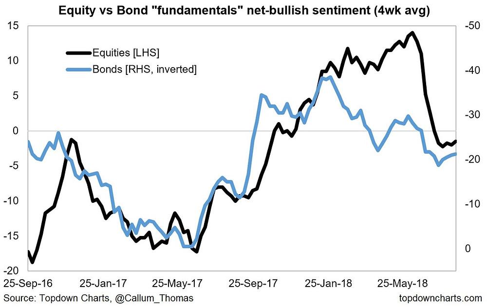bond and equity survey fundamentals sentiment