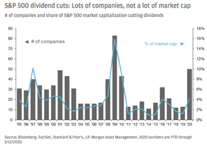 chart of the number of S&P500 companies cutting dividends