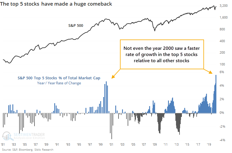 chart shows the momentum of the top 5 stocks of the S&P500
