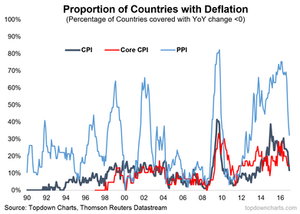 countries with PPI deflation CPI deflation Core CPI deflation