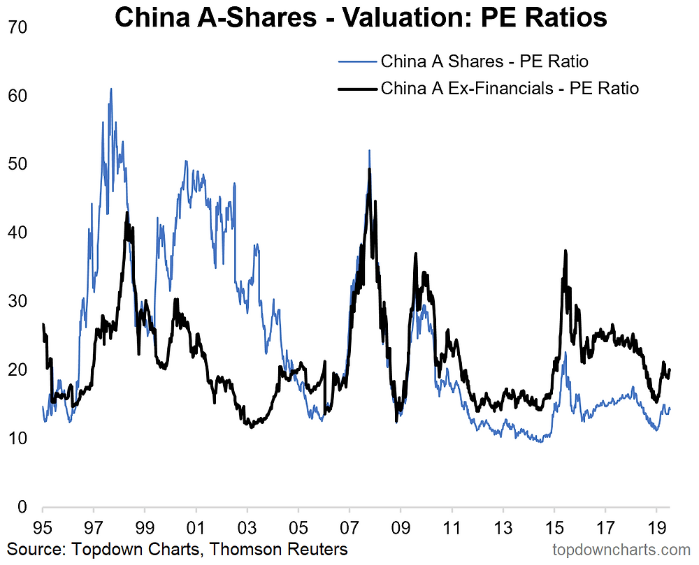 China A share valuations