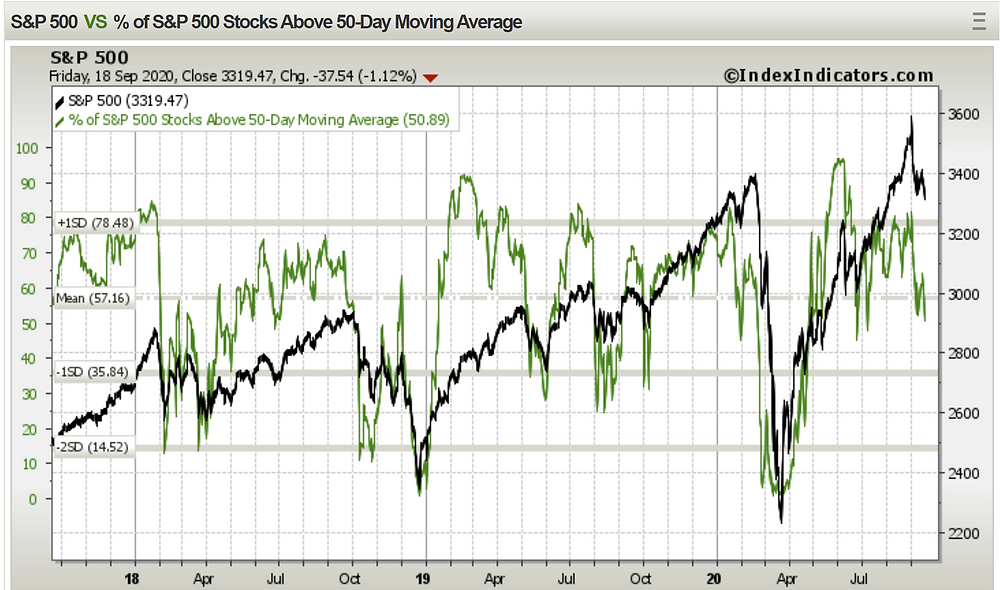 chart of S&P 500 market breadth