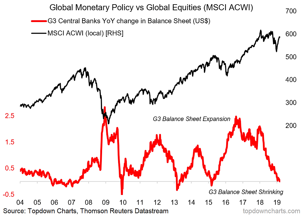 Global central bank balance sheet expansion vs global equities