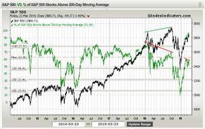 S&P500 bearish breadth divergence chart