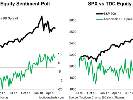 Sentiment Snapshot: What About Reflation?
