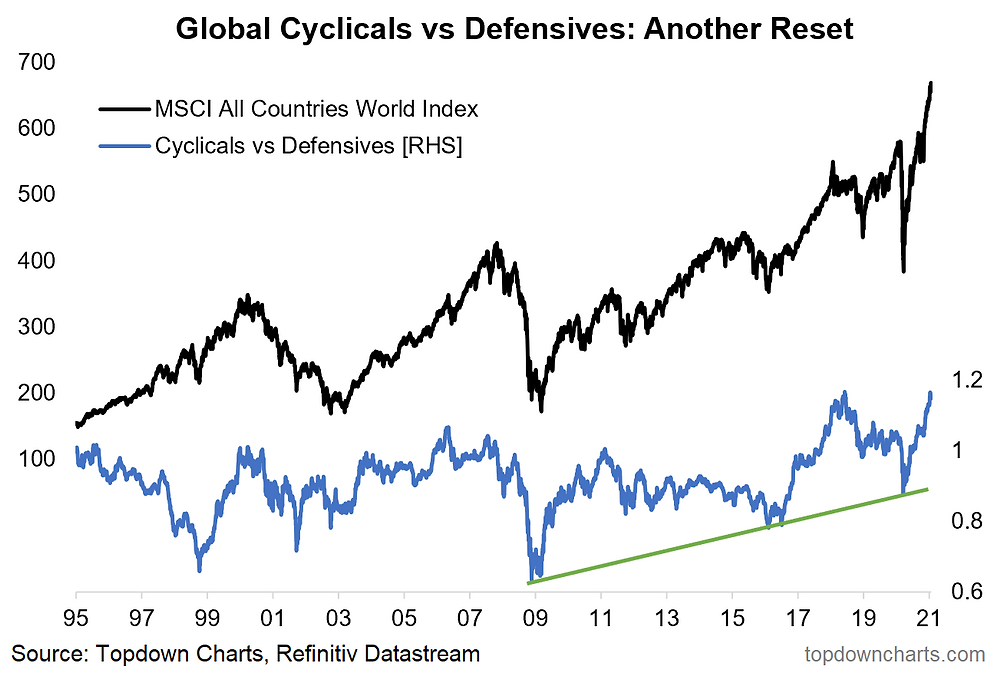 chart of global equity cyclicals vs defensives