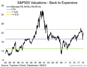 S&P500 composite valuation chart