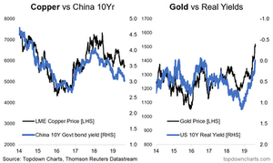Copper and gold price drivers