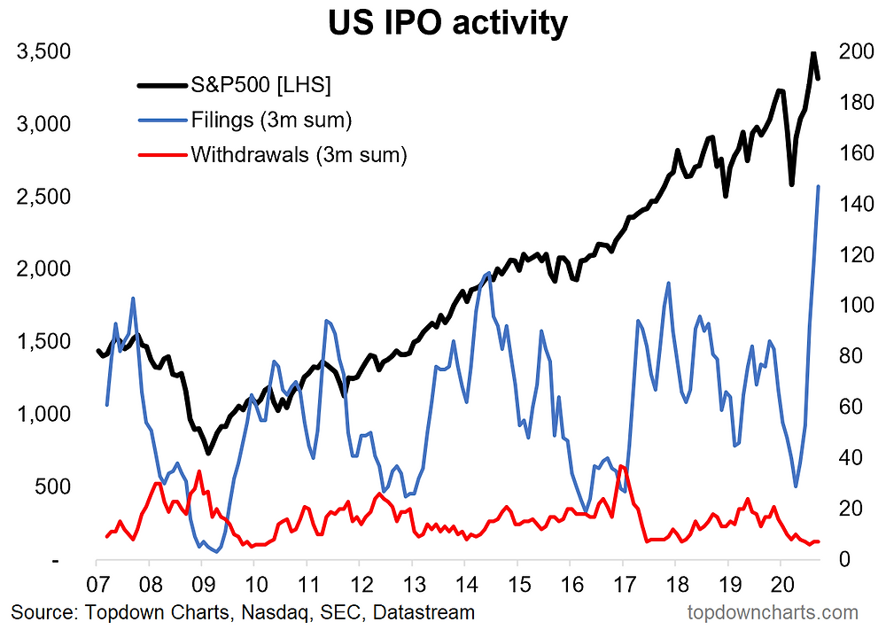 US IPO activity