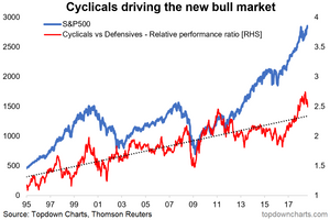 US cyclicals vs defensives and the S&P500