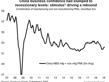 Top 5 Charts of the Week: China, the Dollar, the Fed, and the PMIs